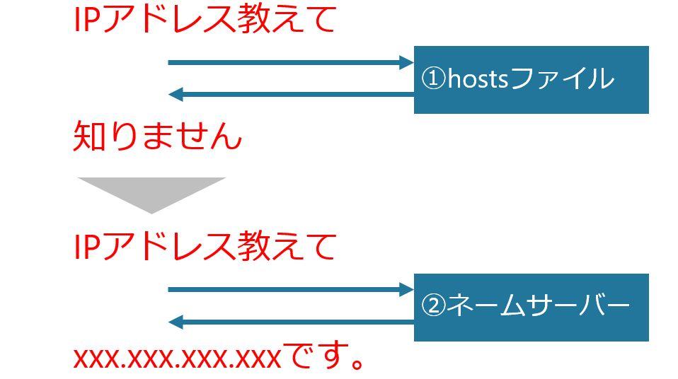 hostsファイル、ネームサーバーの優先順位で名前解決