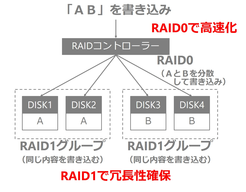 RAID10の概要
